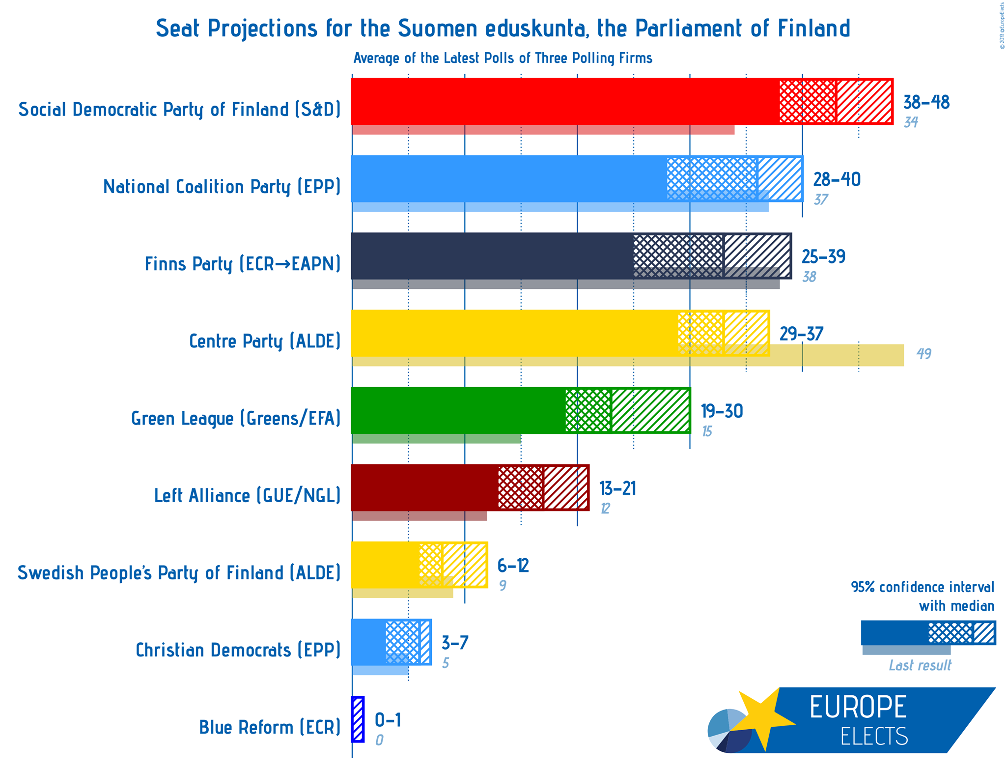 Live Blog 2019 Finnish Election Europe Elects
