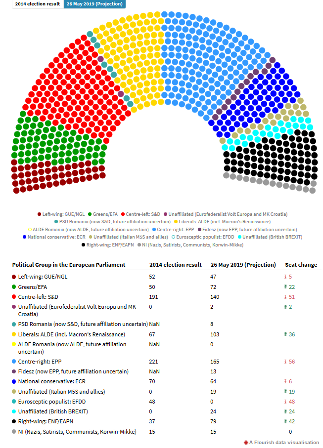EU Election Result 2019 - Europe Elects